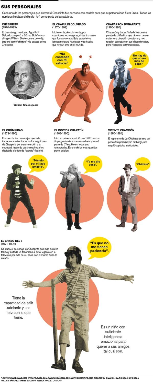 Chespirito-infografia LNCIMA20140219 0246 1