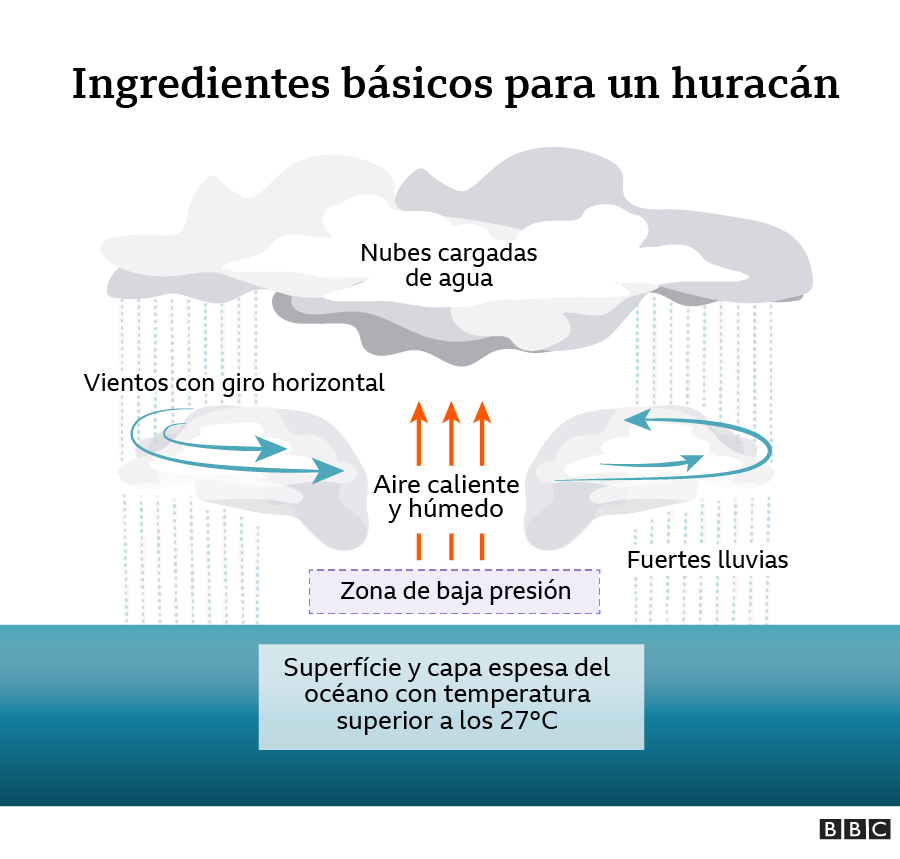 infografía de formación de un huracán
