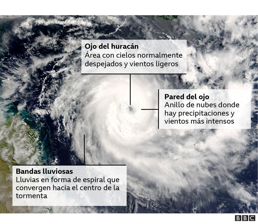 foto de un huracán