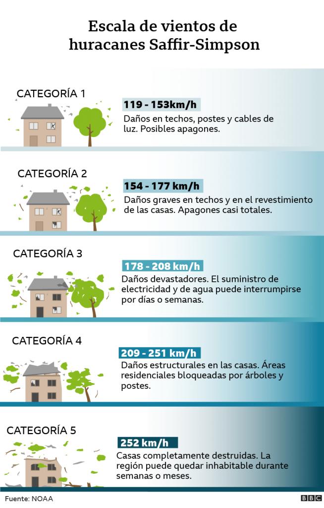 infografía sobre categorías de un huracán